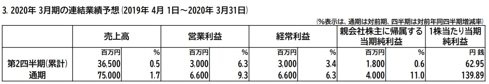 大日本塗料2020年3月期予想