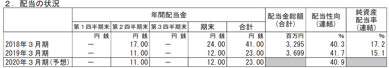日本M&Aセンター2020年3月期見通し