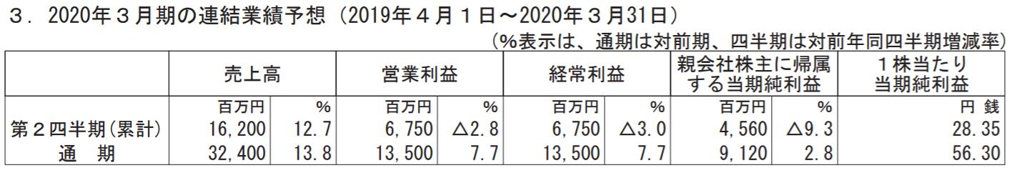 日本M&Aセンター2020年3月期売上見通し
