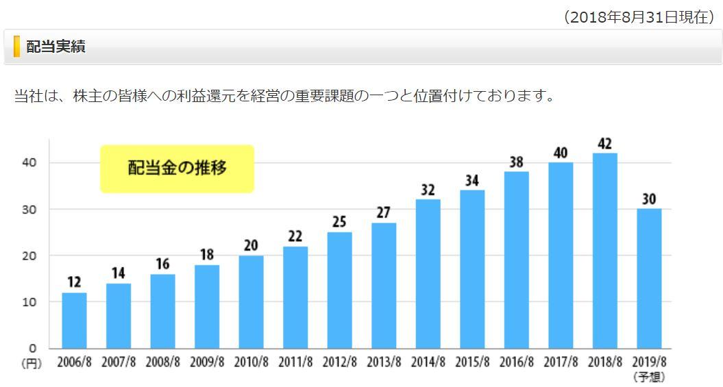 明光ネットワークジャパン配当推移