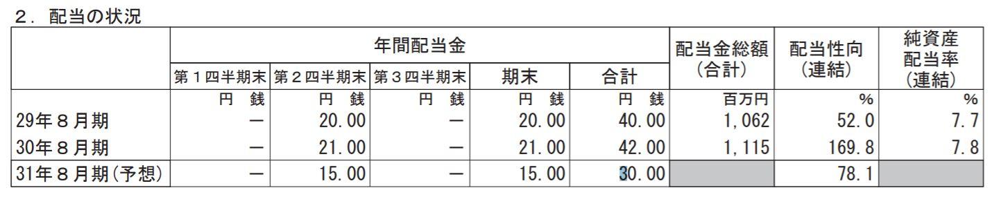 明光ネットワークジャパン配当予想