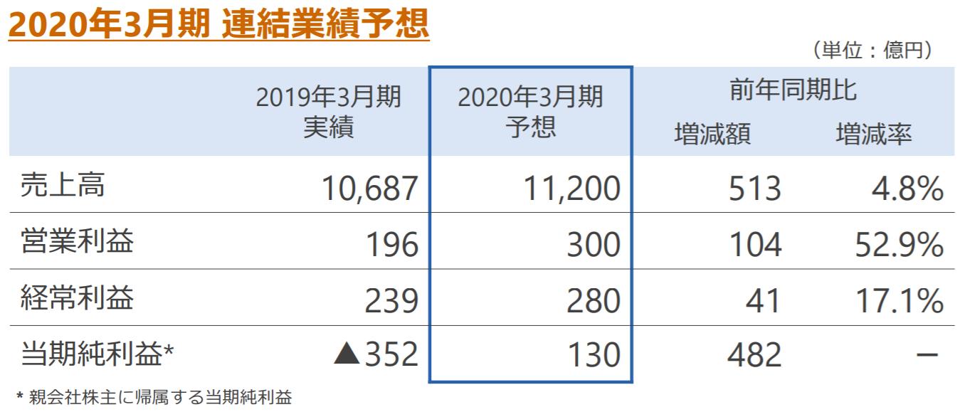 日本製紙2020年3月期業績予想