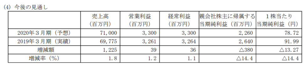 ウイン・パートナーズ2020年3月期の業績予測