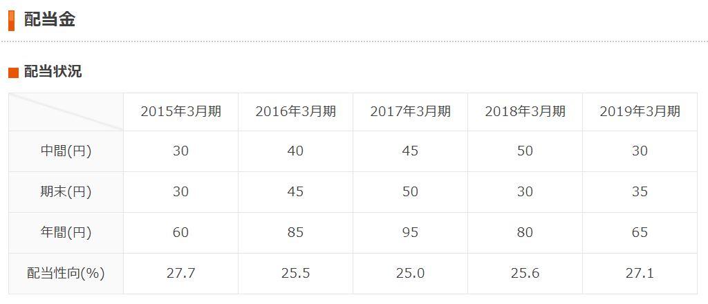 マツモトキヨシHD 2020年3月期第1四半期決算短信より