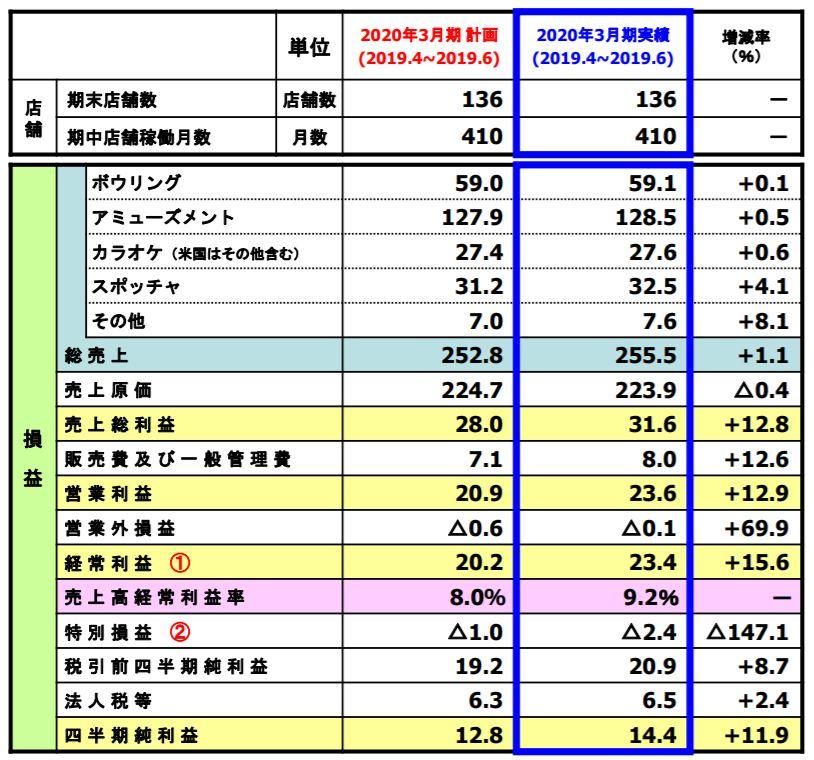 連結決算の分析② 第1四半期実績 【計画対比】