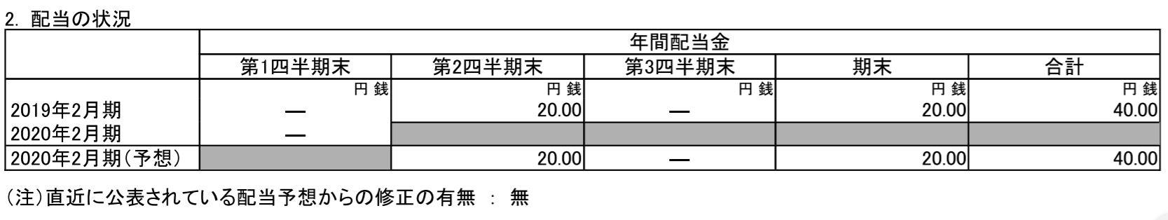 タキヒヨー第1四半期 決算短信より