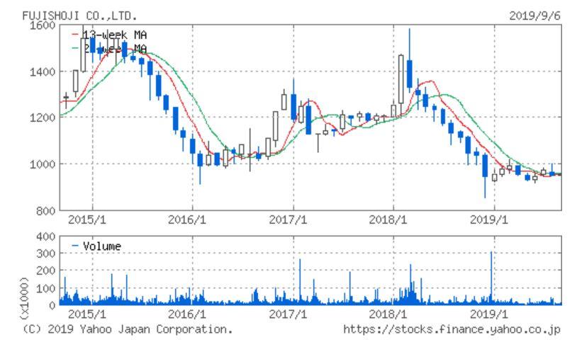 藤商事 5年チャート 出典:YahooJapan