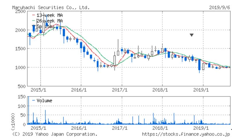 丸八証券 5年チャート 出典:YahooJapan