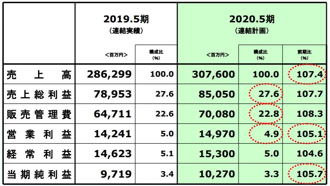 2020年5月期業績予想 出典:決算説明資料より