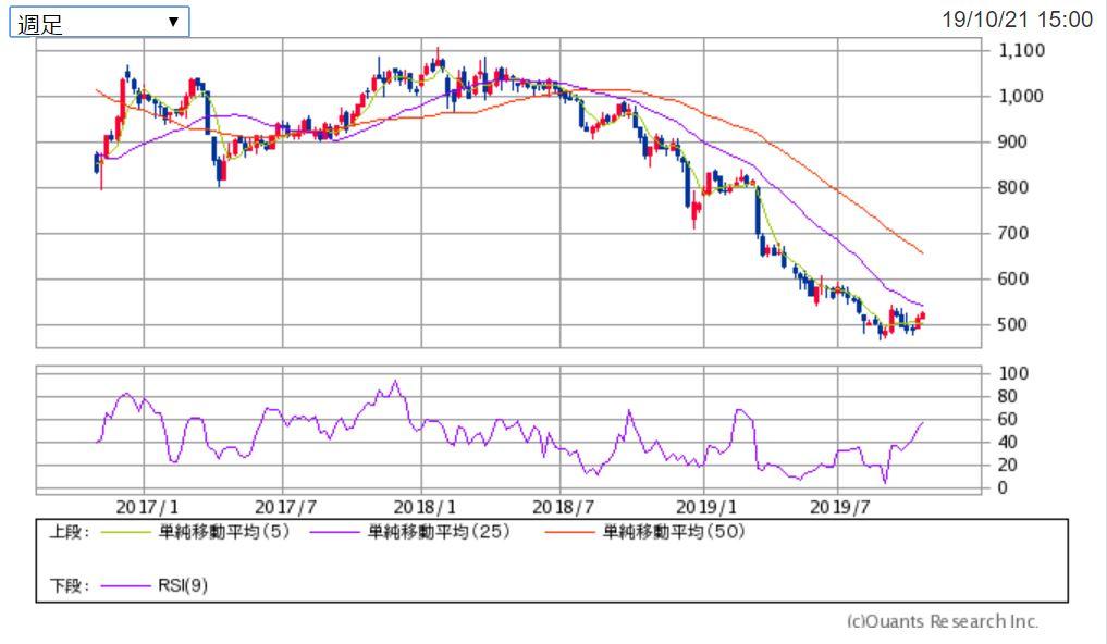 丸三証券の3年チャート 週足 出典:SBI証券
