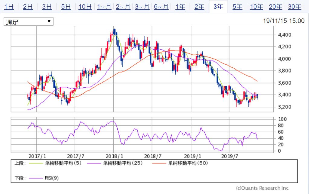 JAL日本航空 3年週足チャート 出典:SBI証券