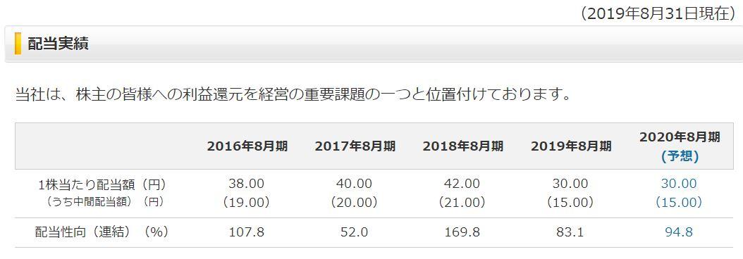 配当予測:明光ネットワークジャパン公式HPより