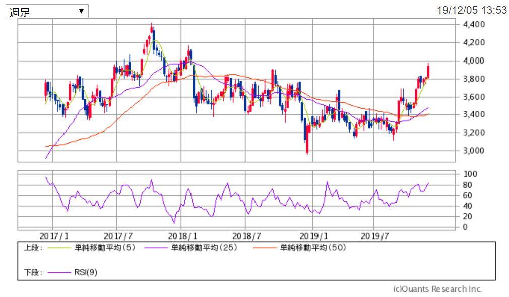 リコーリース3年週足チャート 出典:SBI証券