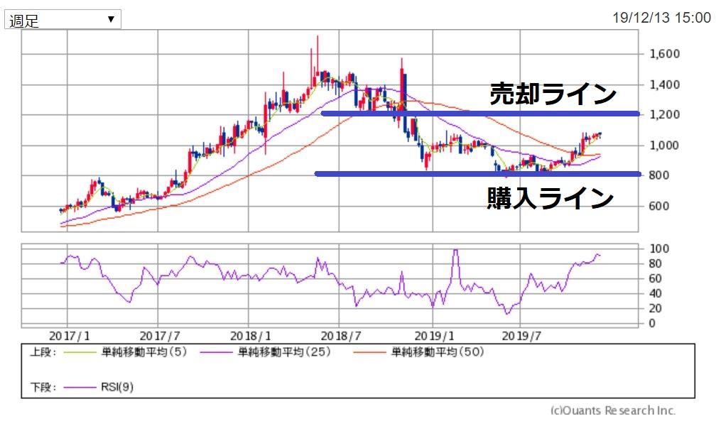 イノテック週足チャート 出典:SBI証券