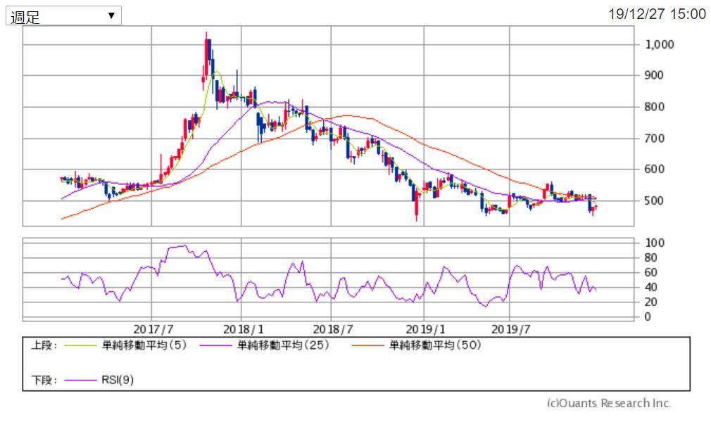 セントケアホールディングス週足チャート 出典:SBI証券