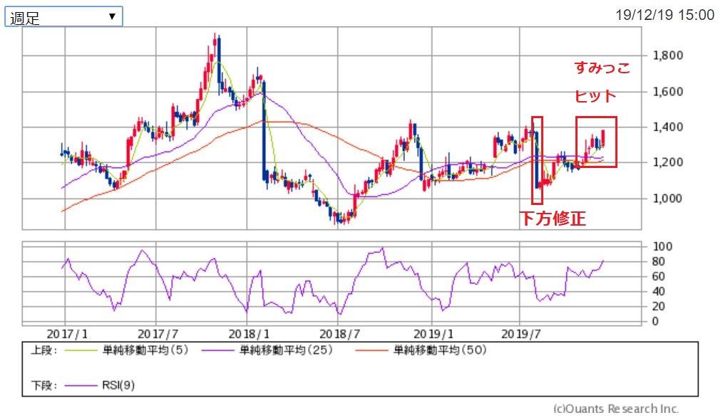 タカラトミー 主足チャート 出典:SBI証券