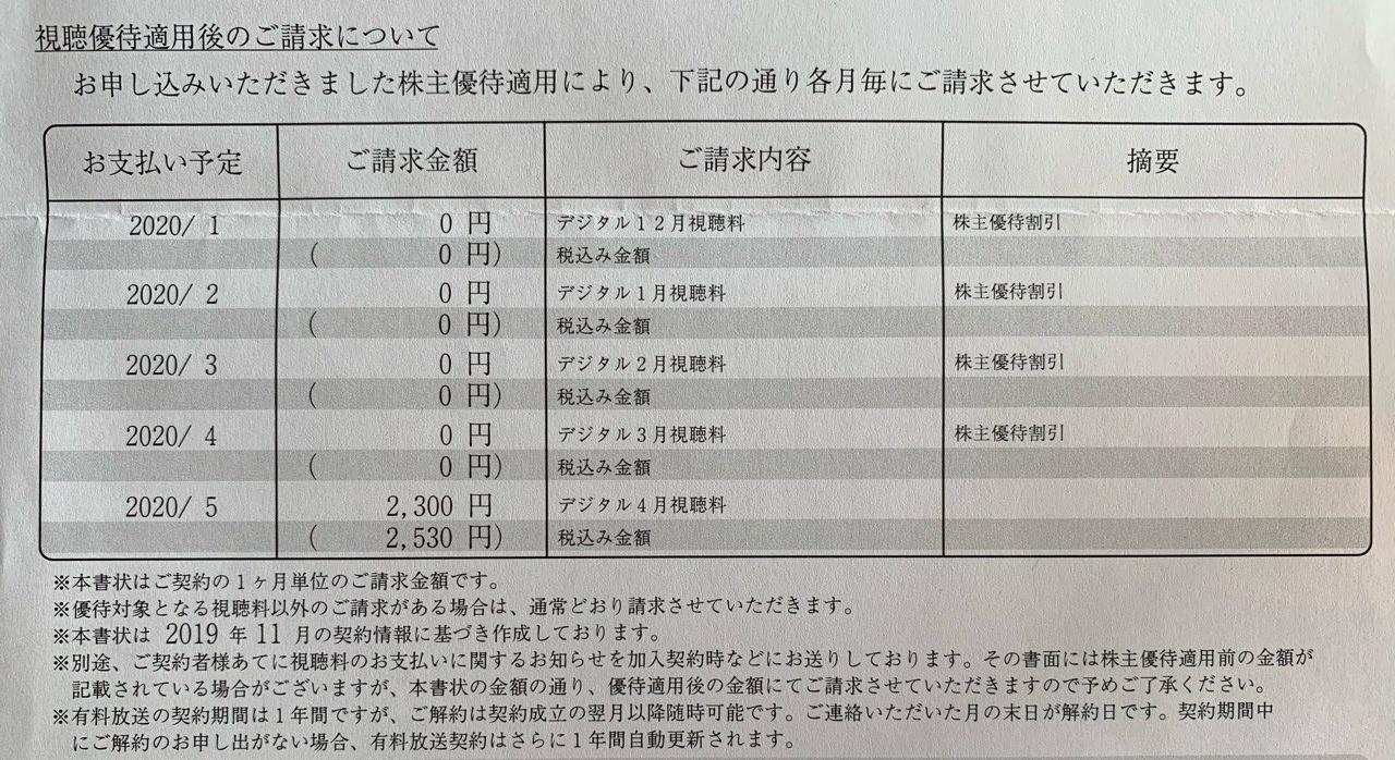 WOWOWからの株主優待 4か月分の無料視聴明細