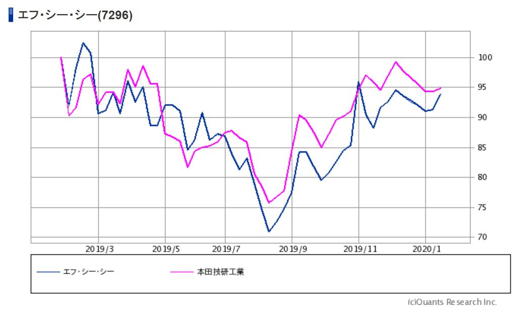 ホンダとFCCの株価の推移 出典:SBI証券