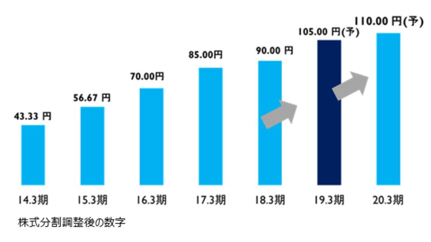 KDDIの配当金の推移表 出典:SBI証券
