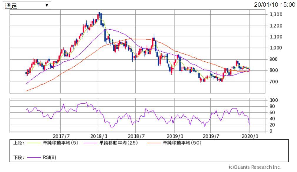 三菱ケミカルHD(4188)の週足チャート 出典:SBI証券