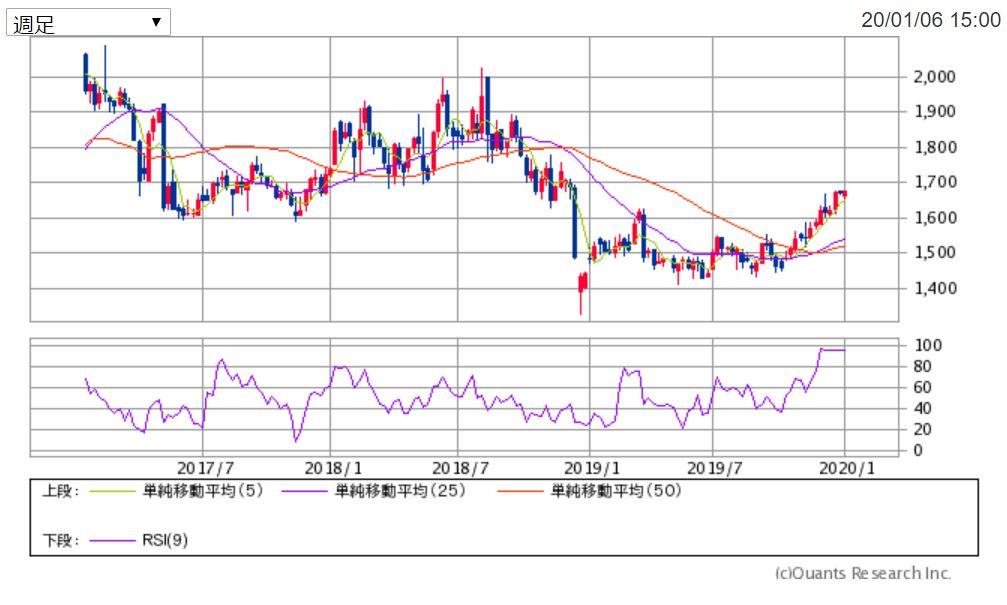 日本商業開発(3252)の週足チャート 出典:SBI証券