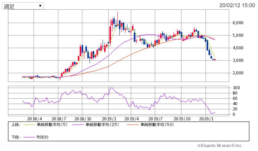 UUUMの週足チャート 出典:SBI証券