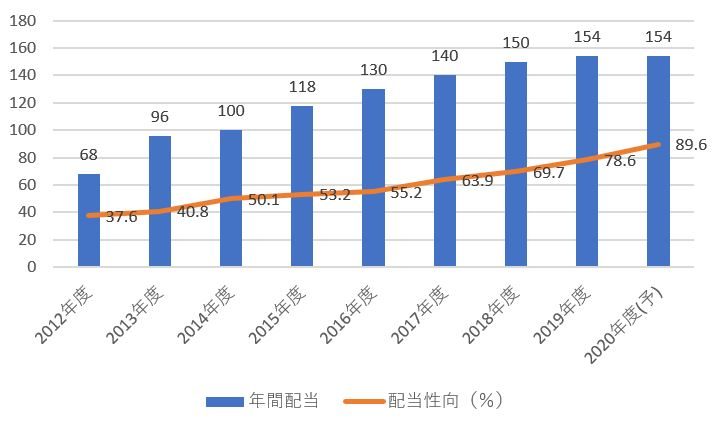 JT日本たばこの配当金・配当性向の推移